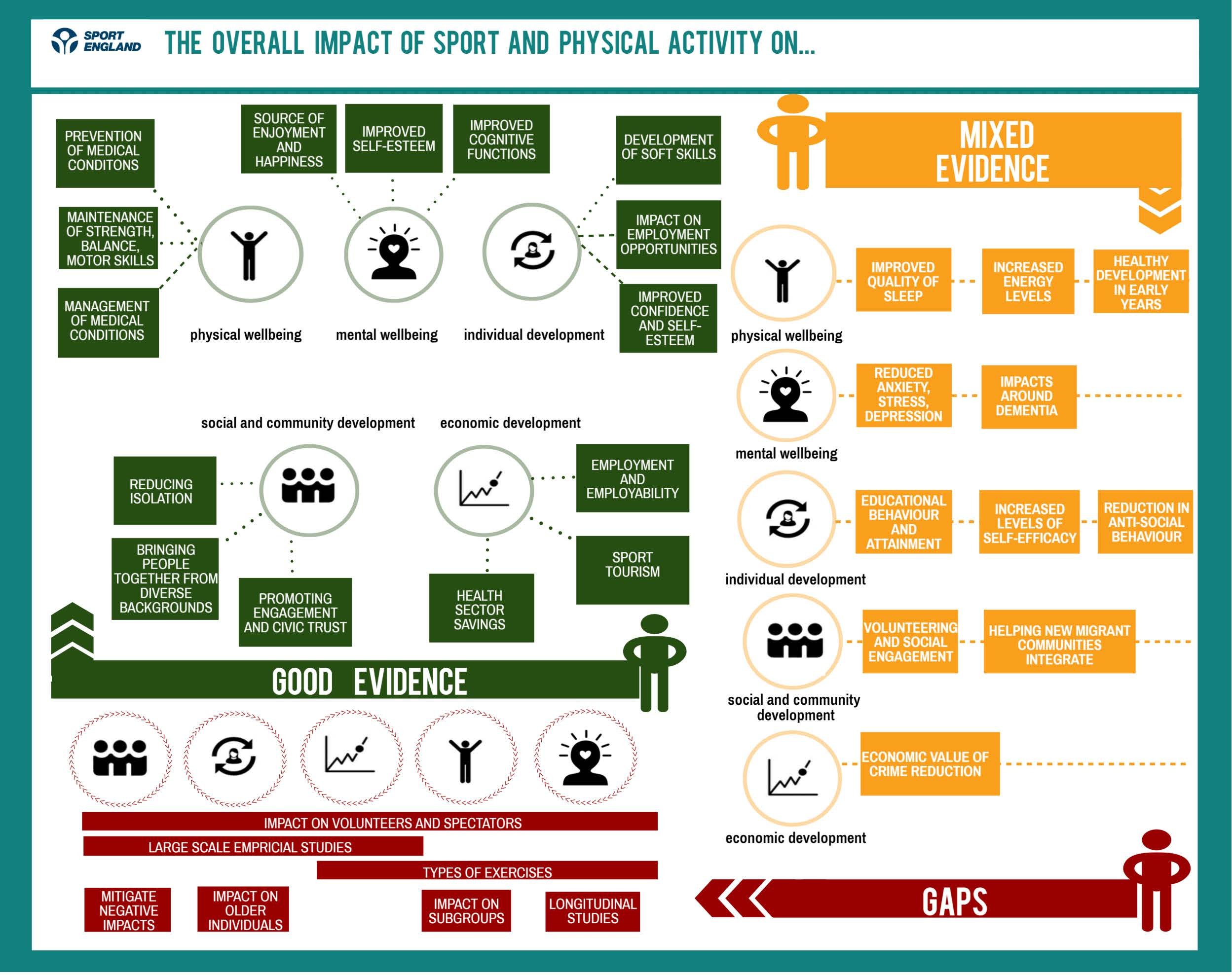 Individual and societal health and wellbeing benefits of physical activity